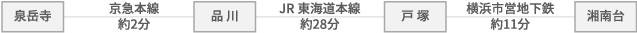 湘南藤沢キャンパスへのアクセス図