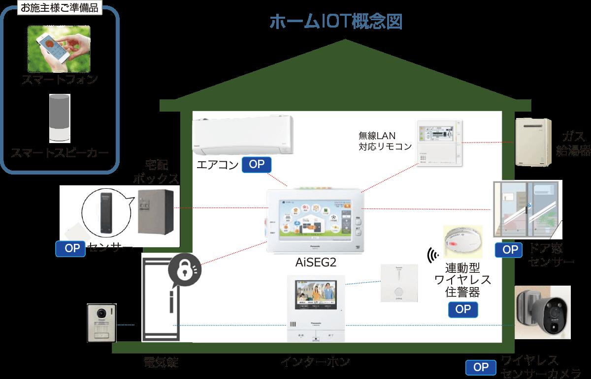 ホームIOT概念図